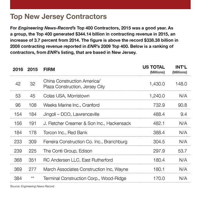 Top Contractors Busy Building and Rebuilding New Jersey