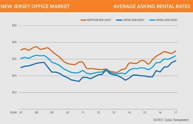 office market graph
