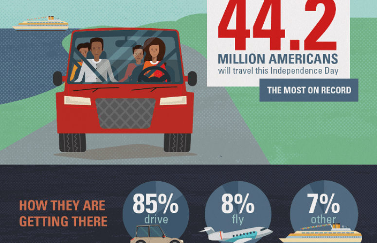 AAA: Nearly 1 3 million New Jerseyans to Travel for Fourth of July
