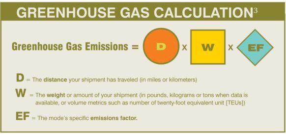 GHG Calcuation